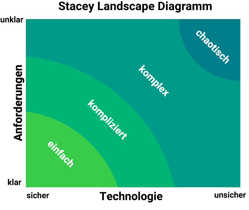 Stacy Landscape Diagramm